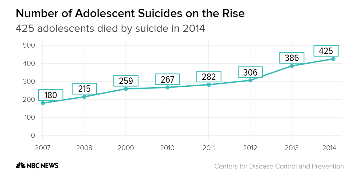 the alarming increase of youth suicide in america Prior to 2003, the suicide rate among youth aged 10 to 24 had fallen by 285 percent over a 13-year period, from 1990 to 2003, the cdc said advertise but in 2003 to 2004, the suicide rate for.